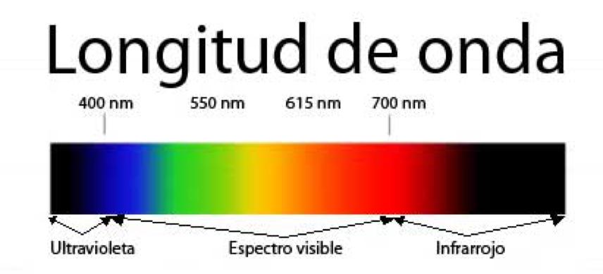 ¿Qué es realmente la radiación infrarroja?